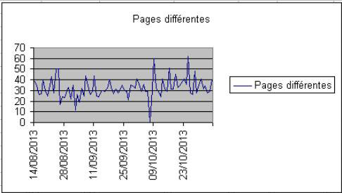 pages diff�rentes